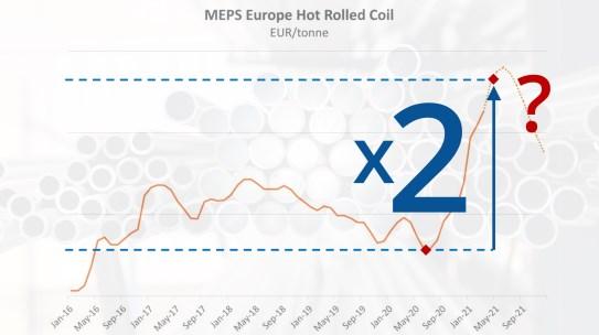 Verdubbeling prijzen coilproducten in 12 maanden